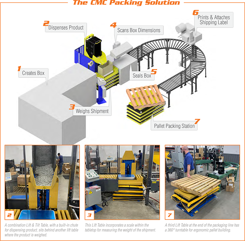 CMC-Packing-Solution
